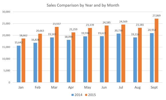 Sales x Year x Month (10-15)