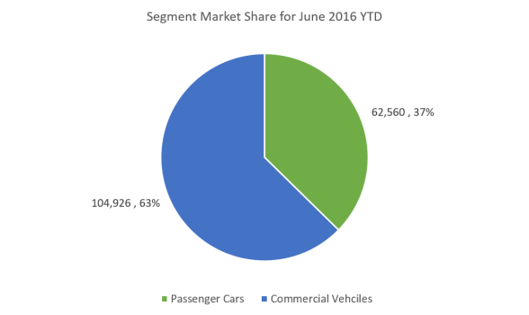 Market Share June 16