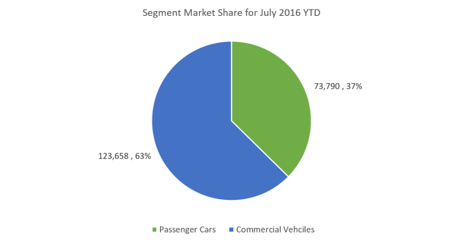 Market Share July 16