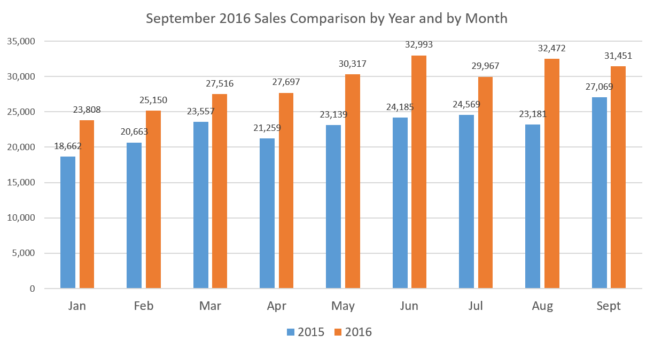 sales-x-year-x-month-september-16