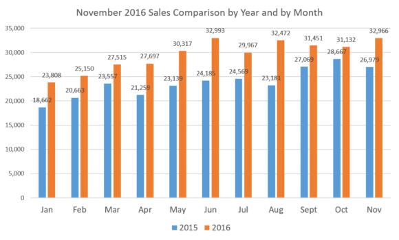 sales-x-year-x-month-november-16