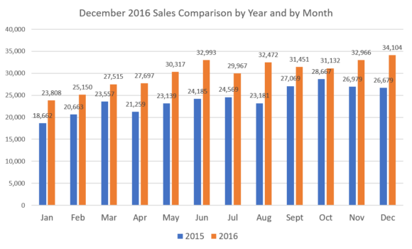 sales-x-year-x-month-december-16
